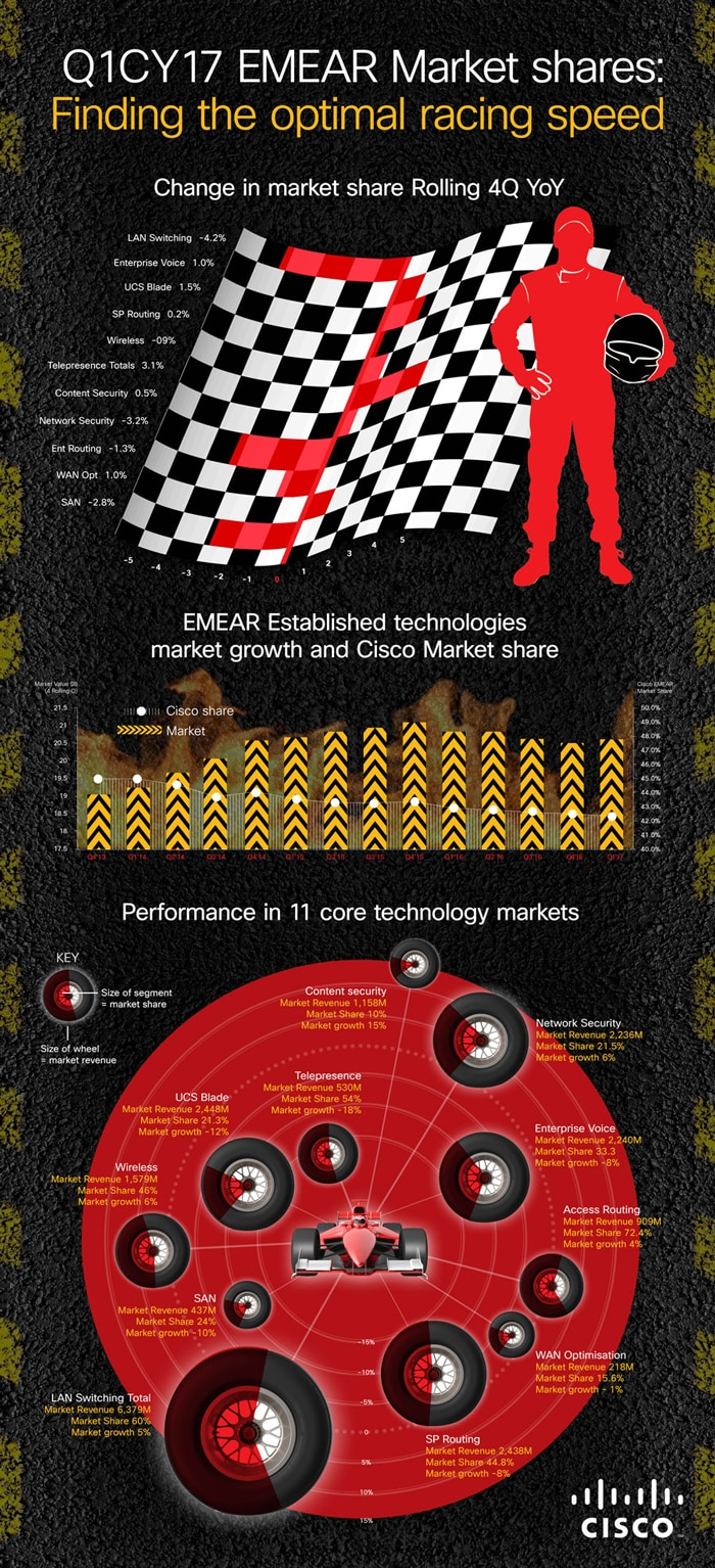 Cisco Formula 1 infographic