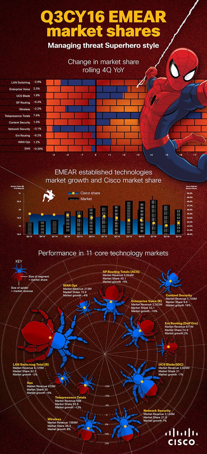 Cisco Spiderman Infographic