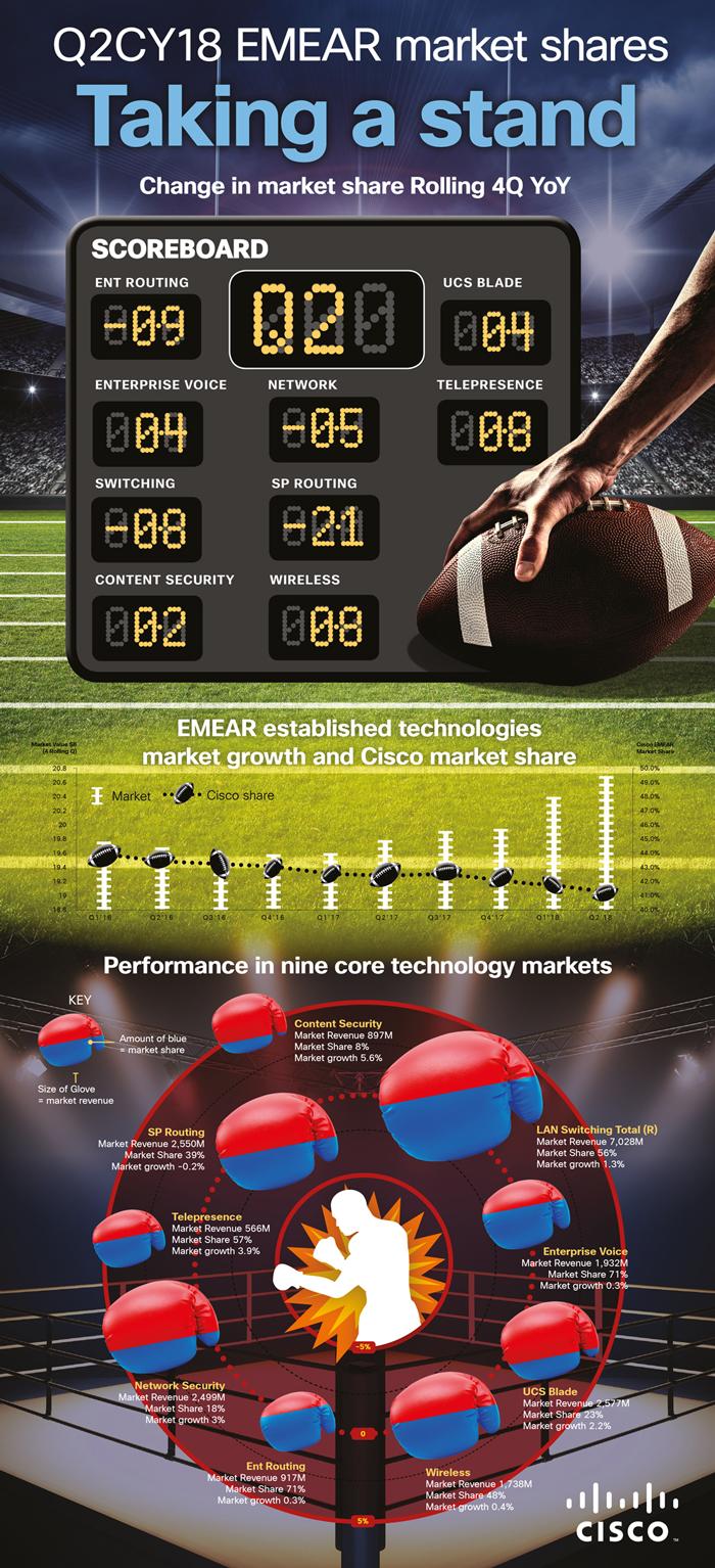 Cisco infographics Nike
