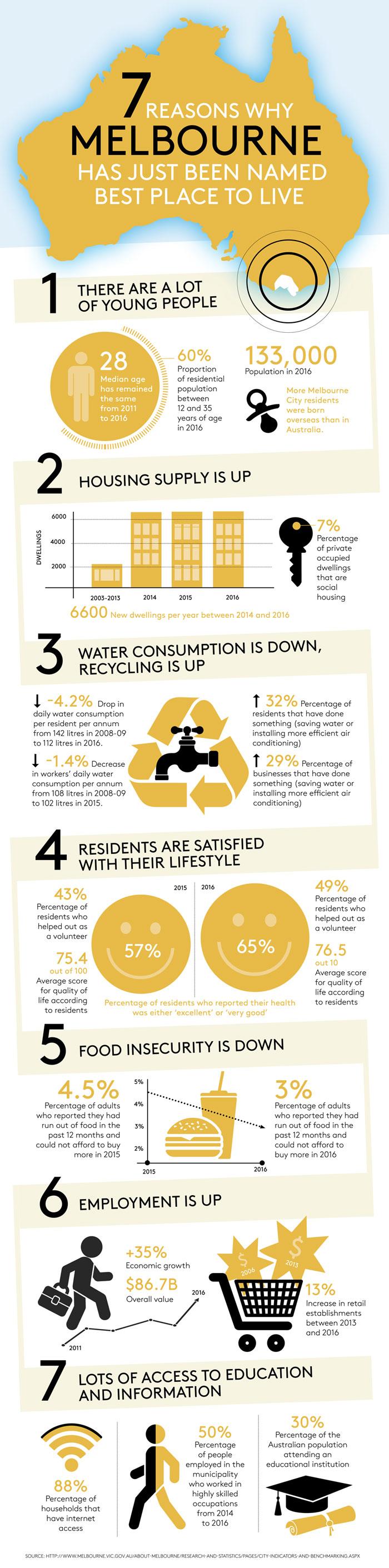 Saudi megacity Infographic about Melbourne
