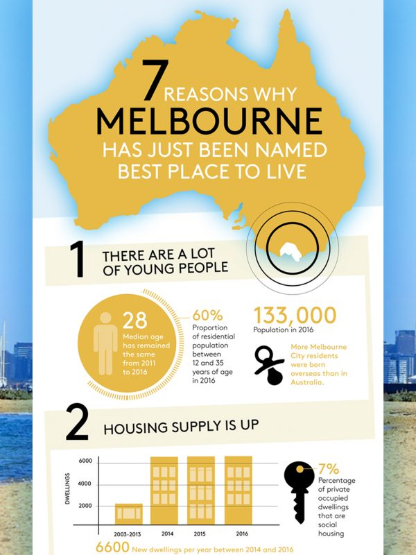 Melbourne Infographic