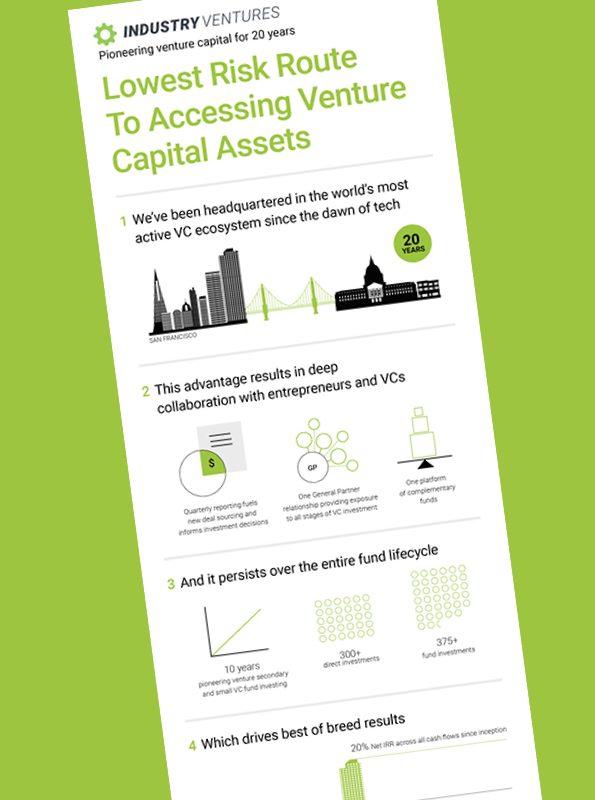 Industry Ventures Infographic